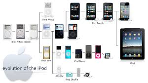 Ipod Chart First Ipod A Place To Think About Design