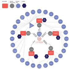Organization Chart The Upstream Alliance