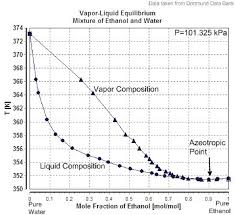 Water Boiling Temperature Pressure Chart Boiling Point In Function Of Liquid Composition Of A Mixture