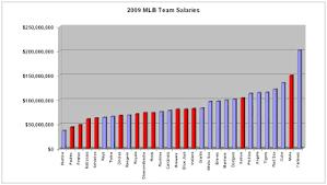 Mlb Chart Standings Simononsports 2009 Mlb Standings By The Dollar
