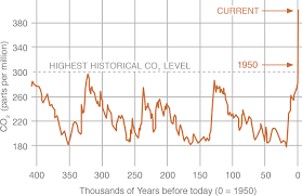 Co2 Historical Chart Carbon Dioxide Vital Signs Climate Change Vital Signs