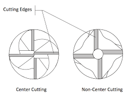 End Mill Radius Chart Top 8 Milling Tools For New Cnc Machinists Fusion 360 Blog