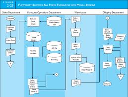 Catering Process Flow Chart System Flowchartcashdisbursements Automatedprocesses