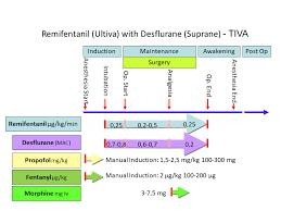 Diprivan Dosage Chart Narkosguiden In Englishintravenous Anesthesia Tci Tiva