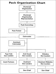 Pack Organization Chart Cub Scout