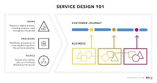 Food Product Design Definition Service Design 101