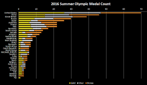 Olympic Gold Medal Chart Excel Spreadsheets Help Weighted Olympic Medal Count 2016