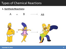 3 types of chemical reactions 1 synthesis reactions november 22 20163 a b ab