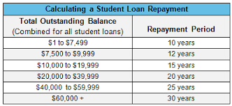 payment calculator student loan student loan payment calculation on fannie mae transactions