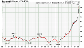 Commodities Charts Commodities Long Term Top