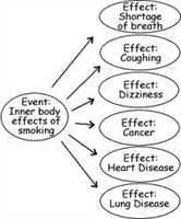 free cause and effects of smoking essaycause and effect essays on smoking  gt  gt  gt click here one of the most common problems today that are killing people  all over the world