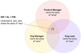 Circle Charts That Overlap Team Leader Venn Diagram Making Meetup Medium