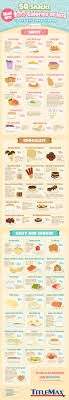 Snacks Calories Chart Data Chart 50 Health Conscious Snacks That Are Under 100