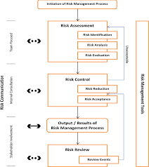 qbd implementation in biotechnological product development studies flow diagram of quality risk management process 8