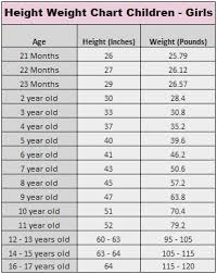 2 Year Old Baby Girl Height And Weight Chart 46 Proper Ideal Weight Chart For Teenage Girls