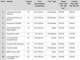 Fuel Consumption Comparison Chart Mays Most Fuel Efficient Cars In Sa Wheels24