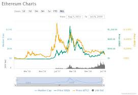 Bitcoin Ethereum Chart Ethereum Price Chart Shows Possible Pattern To 1000 Gains