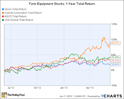 Deere Stock Chart John Deere Stock Price Chart Trade Setups That Work