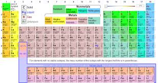 The Periodic Table and Boron - Boron