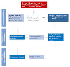 Incident Management Flow Chart Information Security Incident Response Guidelines