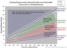 Led Tv Distance Chart Display Size Resolution And Ideal Viewing Distance Rgb