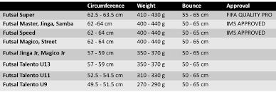 Ball Size Chart Futsal Sizes