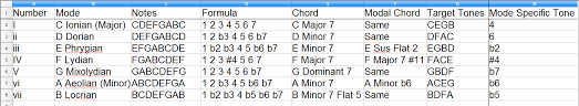 Major Modes Chart The Power Of Music
