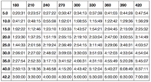 Marathon Pace Chart Km Rational Runners Pace Chart Sample Half Marathon Pace Chart
