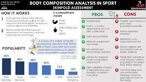 Body Composition In Sport Skinfolds Assessment Adam
