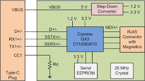 EZ-USB GX3 USB <b>Type</b>-<b>C to</b> Gigabit Ethernet Dongle