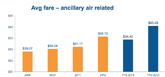 Faa Rest Rules Chart Allegiant Vies For More Bucks As It Complies With Pilot Rest