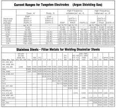 Image Result For Tig Welding Rods Chart Welding Rod Chart