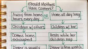 Womans Should Mothers Have Careers Flowchart Causes
