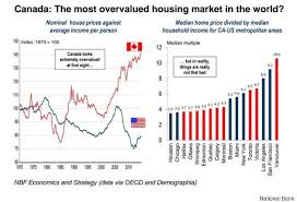 Prem Watsa Points Us To Another Housing Bubble To Exploit