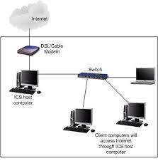 internet connection sharing in microsoft windows if you do not have network switch but all computers are equipped wireless adapter then you can set up ad hoc wireless network between computers and