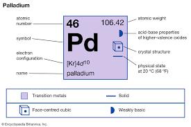 Precious Metal Weight Conversion Chart Palladium Uses Properties Facts Britannica