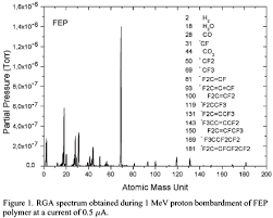 Fluoropolymer studies for radiation dosymetry