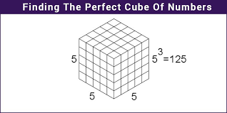 Perfect Cubes Chart Perfect Cube What Is Perfect Number Examples Solutions