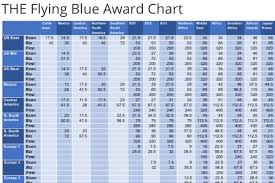 Air France Flying Blue Award Chart The Only Flying Blue Award Chart