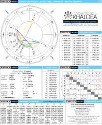Ernesto Che Guevara Natal Horoscope Cyberworld Khaldea