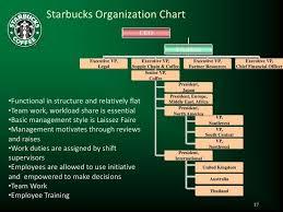 Organizational Chart Of Starbucks Coffee Www