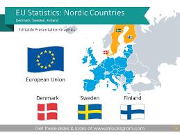 Denmark Sweden Finland Nordic Europe Economics Gdp Unemployment Debt