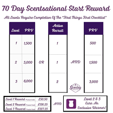 Scentsy Commission Chart 2017 Scentsy Scentsational Start Rewards 2017 The Candle