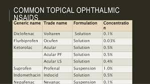 Nsaid Conversion Chart Ocular Nsaids S
