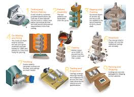 Investment Casting Investment Casting Vs Die Casting 7 Considerations When