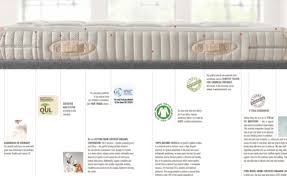 Qualities Of A Good Memory Foam Mattress  Memory Foam MattressA Good Mattress
