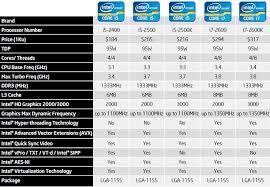I5 Vs I7 Chart Intel Core I7 2600k And I5 2500k Processors Debut Page 19