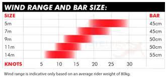 Slingshot Rpm Wind Range Chart Uncategorized Kiteline Kiteboarding Blog Free Ship No