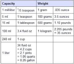 Liquid Measurement Conversion Chart Ml Chart Math Ml Conversion Chart Liquid Measures Imperial