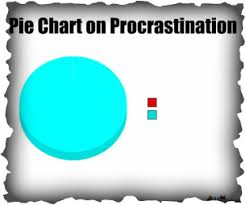 Pie Chart Of Procrastination Procrastination In Moderation Home